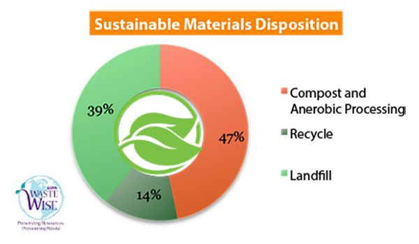 home-market-foods-sustainable-materials-disposition